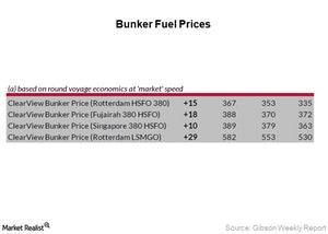 uploads/2018/01/Bunker-Fuel-Prices_Week-1-4-1.jpg