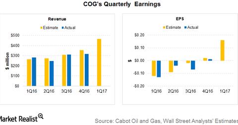 uploads/2017/04/earnings-2.png