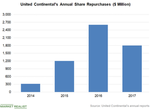 uploads/2018/11/Chart-6-Share-Repurchase-1.png