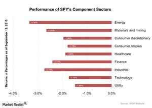 uploads/2015/09/Performance-of-SPYs-Component-Sectors-2015-09-211.jpg