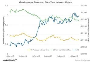 uploads/2016/05/Gold-versus-Two-and-Ten-Year-Interest-Rates-2016-05-161.jpg