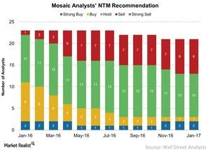uploads/2017/01/Mosaic-Analysts-NTM-Recommendation-2017-01-24-1.jpg