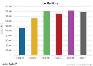 uploads/2015/07/Chart-10a-lot-positions1.png