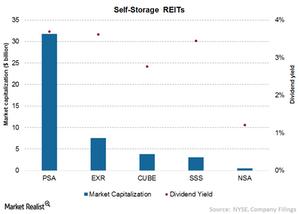 uploads/2015/08/Chart-14-Self-storage-REITs2.png
