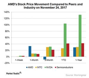 uploads///A_Semiconductors_AMD stock price movement Nov