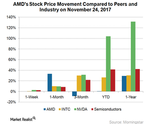 uploads/2017/11/A12_Semiconductors_AMD-stock-price-movement-Nov-24-2017-1.png