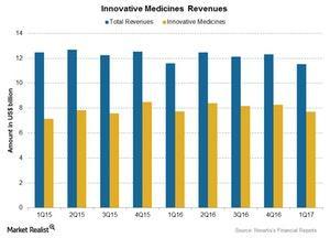 uploads///Chart  Inno Medicines