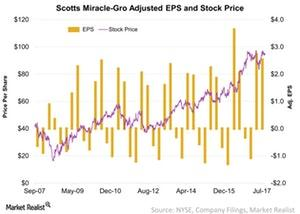 uploads///Scotts Miracle Gro Adjusted EPS and Stock Price