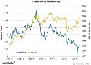 uploads/2017/07/Coffee-Price-Movements-2017-07-04-1.jpg