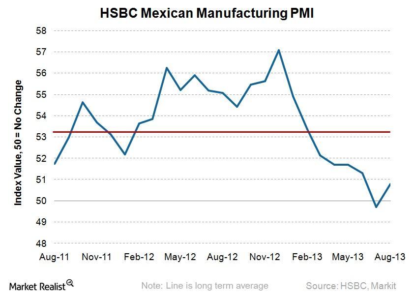 uploads///HSBC Mexico Manufacturing PMI