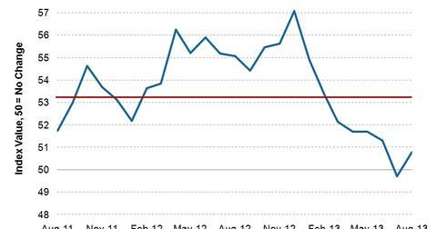 uploads/2013/09/HSBC-Mexico-Manufacturing-PMI-2013-09-18.jpg
