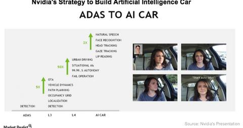 uploads/2017/06/A14_Semiconductors-Nvidia-AI-car-strategy-1.png