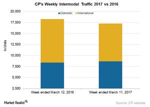 uploads/2017/03/CP-Intermodal-3-1.png