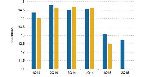 uploads/2015/04/Revenues.png