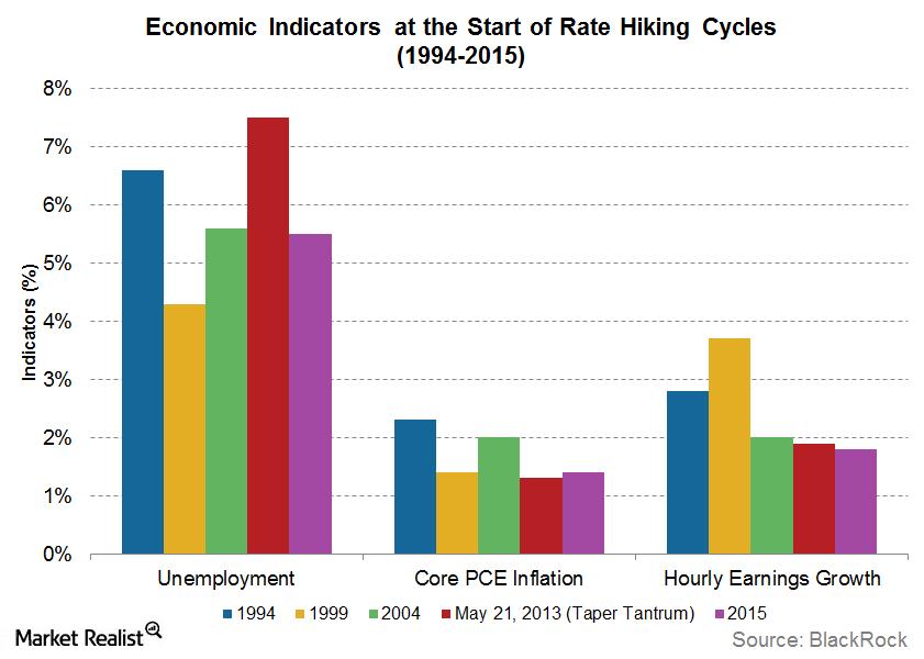 uploads///economic indicators at start of rate hike cycles