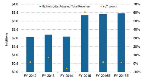 uploads/2016/09/revenue-projections-2-1.png