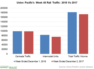 uploads/2018/12/Chart-2-UNP-1.png