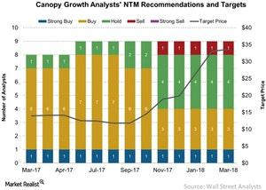 uploads/2018/03/Canopy-Growth-Analysts-NTM-Recommendations-and-Targets-2018-03-22-1.jpg