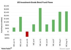uploads/2016/08/US-Investment-Grade-Bond-Fund-Flows-2016-08-16-1.jpg