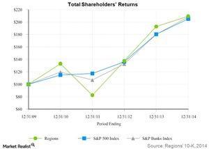 uploads///total shareholders returns