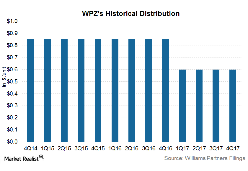 uploads///WPZ distribution