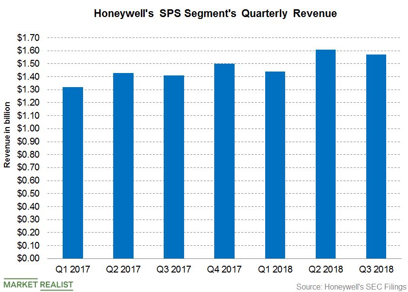 uploads///Honeywell SPS Q Post