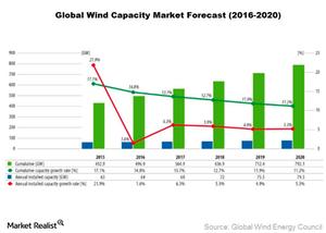 uploads/2016/10/GE-Global-Wind-1.png