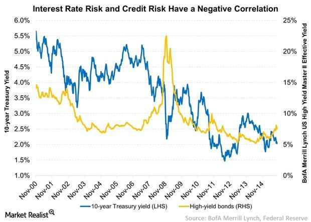 uploads///Interest Rate Risk and Credit Risk Have a Negative Correlation