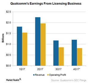 uploads///A_Semiconductors_QCOM Licensing business