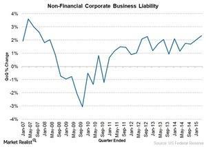 uploads/2015/10/US-corporate-debt1.jpg
