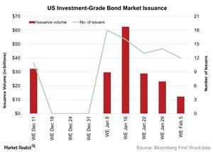 uploads/2016/02/US-Investment-Grade-Bond-Market-Issuance-2016-02-071.jpg