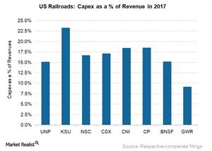 uploads///Railroad Capex