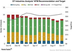 uploads/2017/10/CF-Industries-Analysts-NTM-Recommendation-and-Target-2017-10-13-1.jpg