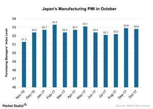 uploads/2017/11/Japans-Manufacturing-PMI-in-October-2017-11-06-1.jpg