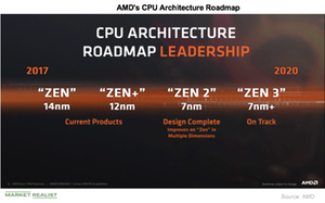 uploads/2019/01/A6_Semiconductors_AMD_CPU-roadmap-1.png