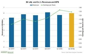 uploads/2018/07/Chart-03-LLY-1.jpg