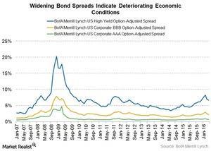 uploads///bond spreads