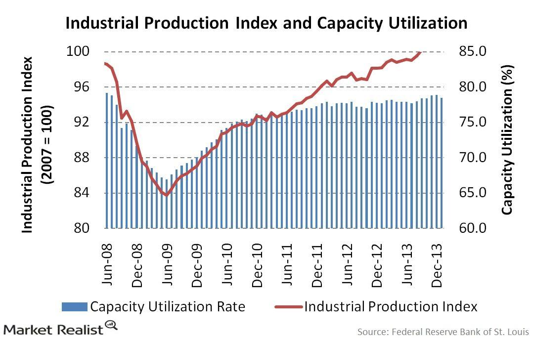 uploads///Industrial Production Index and Capacity Utilization