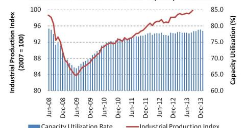 uploads/2014/03/Industrial-Production-Index-and-Capacity-Utilization.jpg