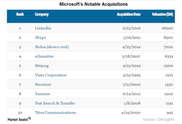 uploads///Microsofts notable acquisitions