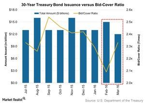 uploads/2016/03/30-Year-Treasury-Bond-Issuance-versus-Bid-Cover-Ratio-2016-03-141.jpg