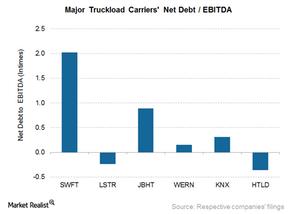 uploads/2016/06/Trucking-NetDebt-EBITDA-1.png
