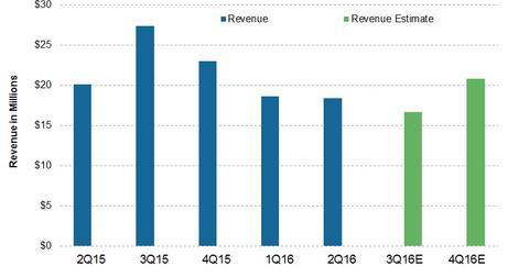 uploads/2016/11/Revenue-9.jpg