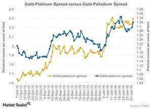 uploads/2016/02/Gold-Platinum-Spread-versus-Gold-Palladium-Spread-2016-02-031.jpg