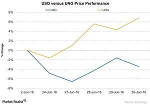 uploads/2016/07/USO-versus-UNG-Price-Performance-2016-07-01-1.jpg