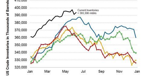 uploads/2013/06/2013.06.11-US-Crude-Inventories.jpg