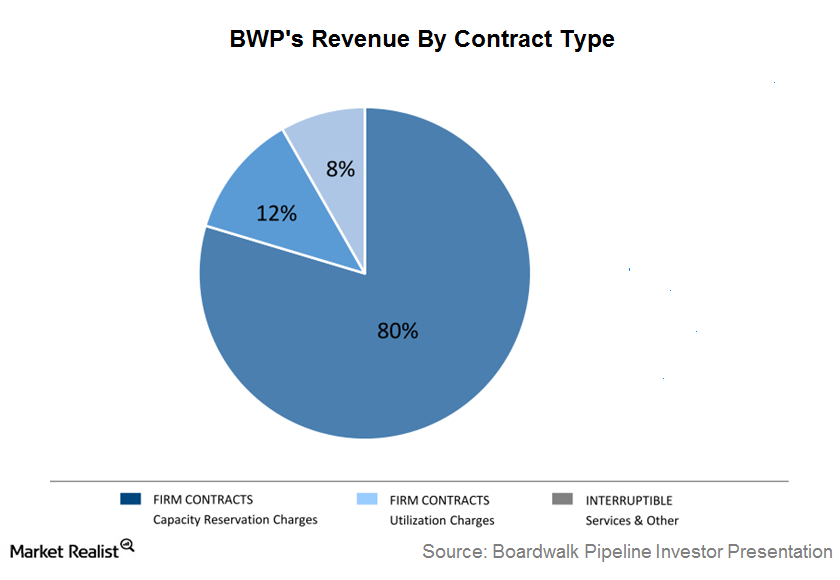 uploads///BWP contract type