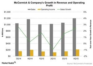 uploads/2016/03/McCormick-Companys-Growth-in-Revenue-and-Operating-Profit-2016-03-241.jpg