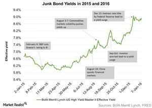 uploads/2016/01/Junk-Bond-Yields-in-2015-and-2016-2016-01-131.jpg