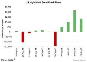 uploads/2015/11/US-High-Yield-Bond-Fund-Flows-2015-11-041.jpg